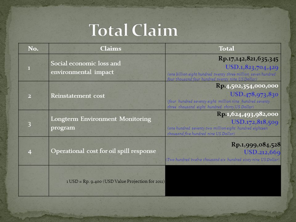 No.ClaimsTotal 1 Social economic loss and environmental impact Rp.17,142,821,635,345 USD.1,823,704,429 (one billion eight hundred twenty three million