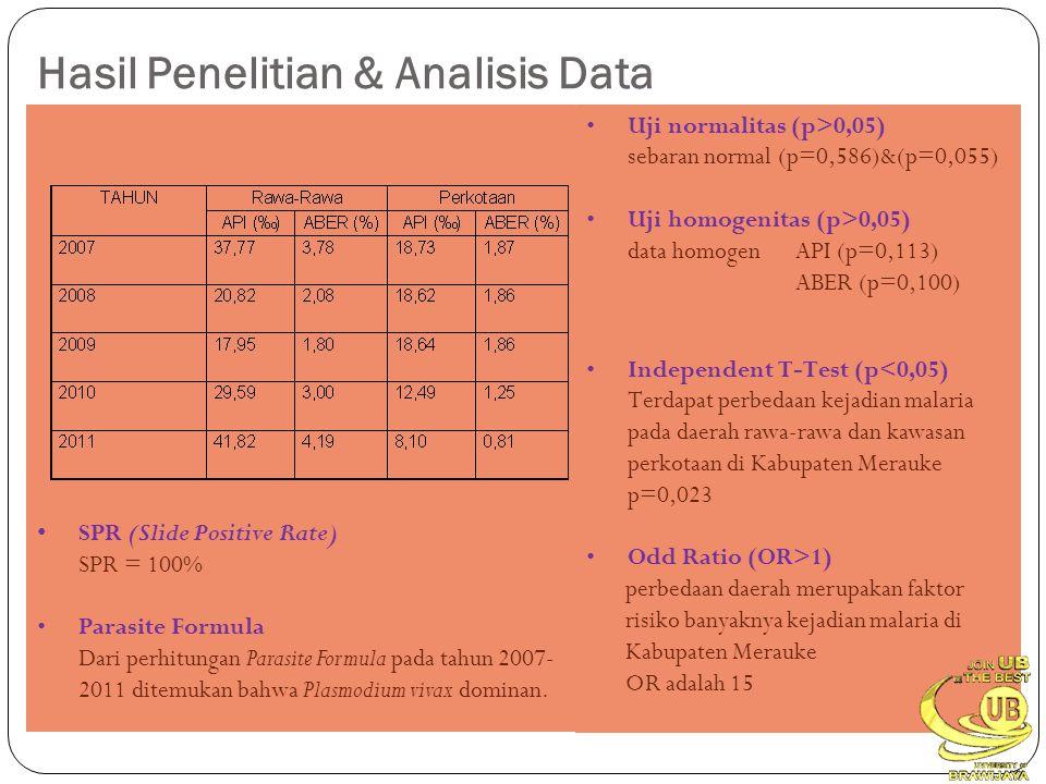 Hasil Penelitian & Analisis Data •Uji normalitas (p>0,05) sebaran normal (p=0,586)&(p=0,055) •Uji homogenitas (p>0,05) data homogen API (p=0,113) ABER