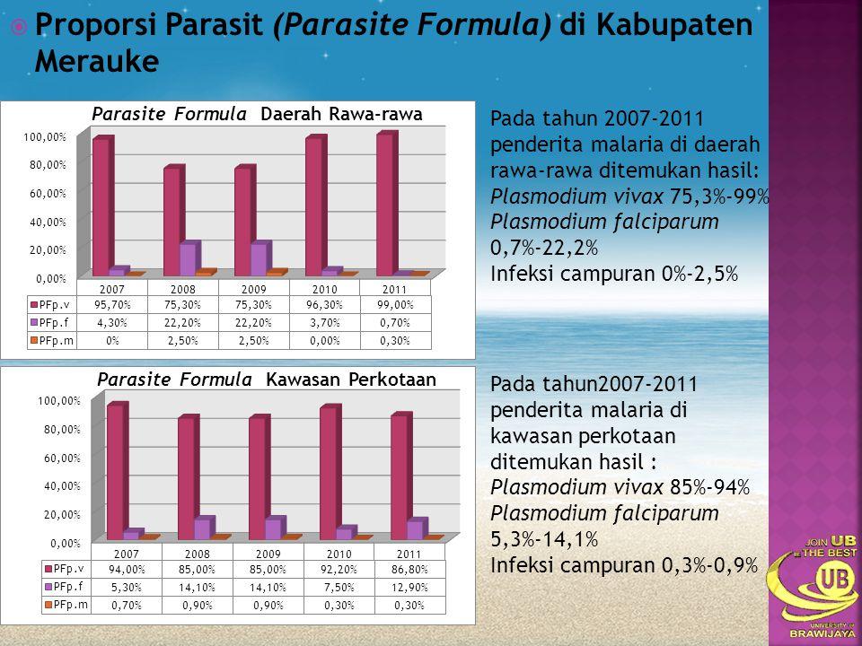  Proporsi Parasit (Parasite Formula) di Kabupaten Merauke Pada tahun 2007-2011 penderita malaria di daerah rawa-rawa ditemukan hasil: Plasmodium viva