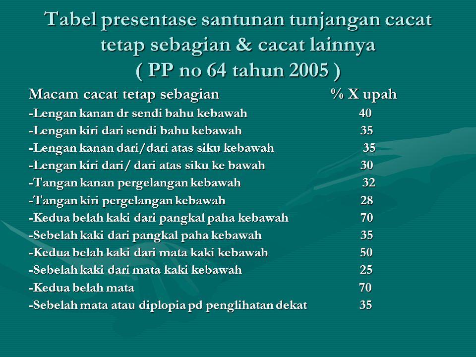 Tabel presentase santunan tunjangan cacat tetap sebagian & cacat lainnya ( PP no 64 tahun 2005 ) Macam cacat tetap sebagian % X upah -Lengan kanan dr