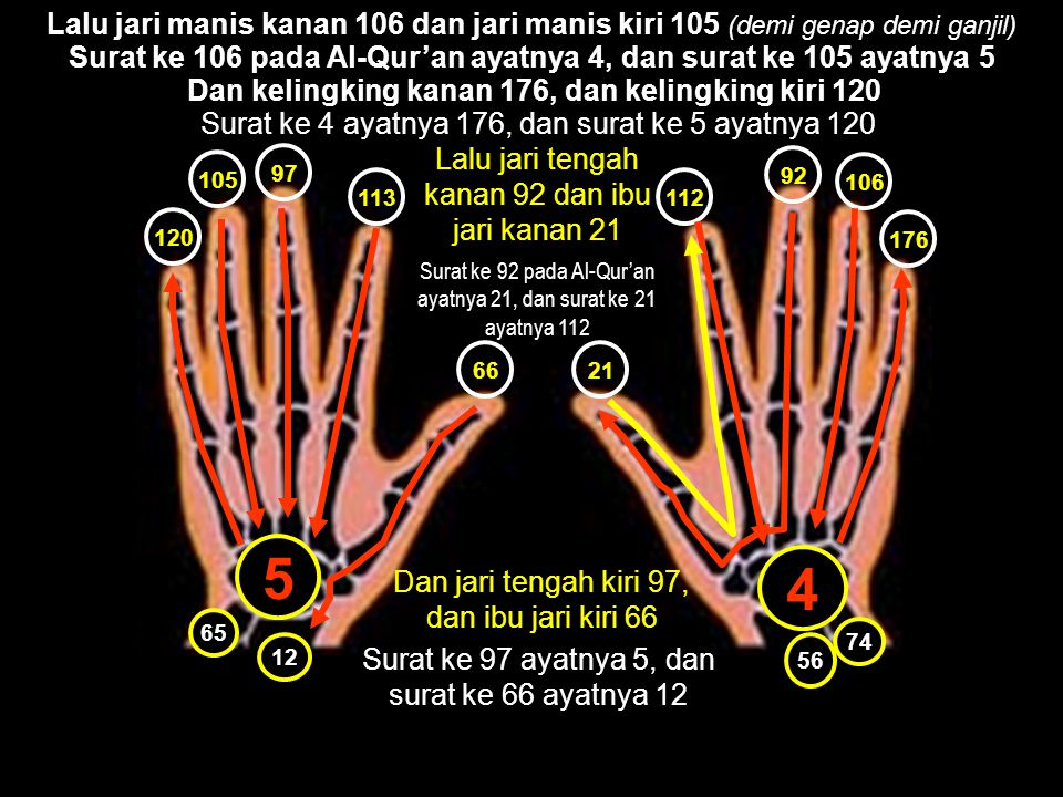 Kita menemukan graf No Surat  Jumlah ayat yang dapat dipasangkan ke tulang-tulang kaki.