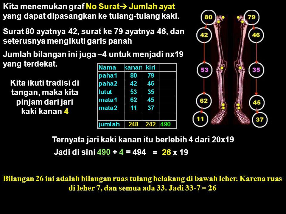 Kalau di tangan 33x19, dimana 33 jumlah tulang di bawah Kepala, Maka di kaki 26x19, dimana 26 jumlah tulang di bawah Leher, Keduanya sama-sama meminjam bilangan 4 di jari kanan