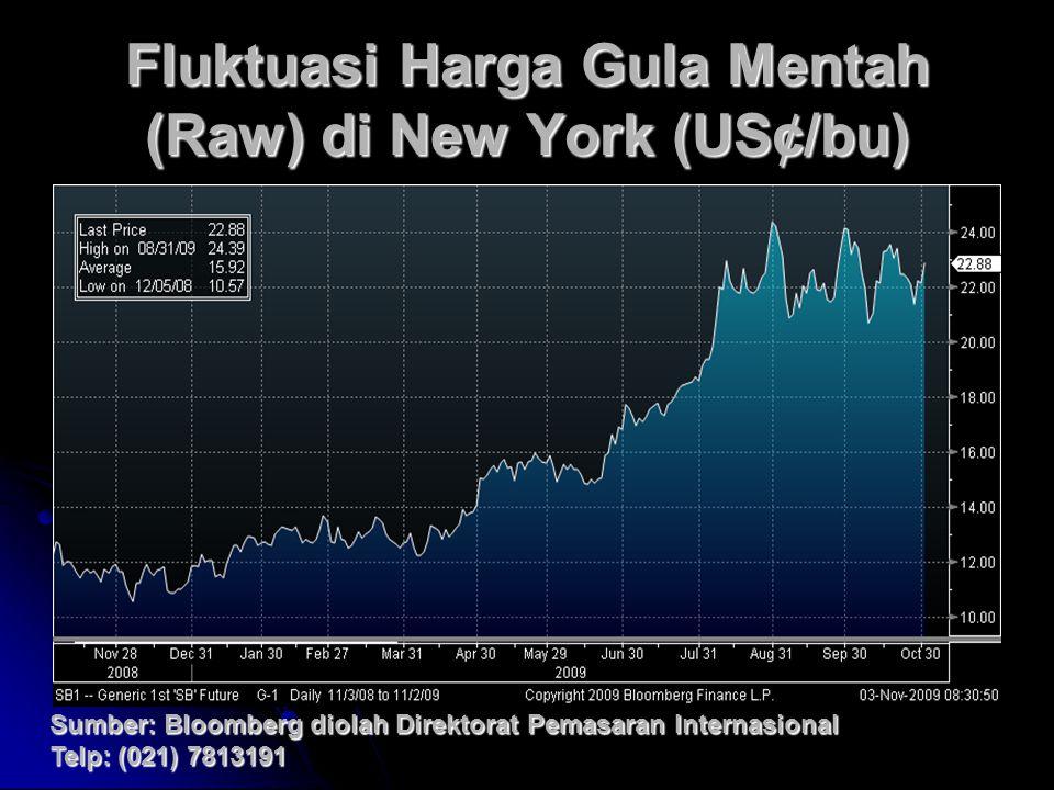 Fluktuasi Harga Gula Mentah (Raw) di New York (US¢/bu) Sumber: Bloomberg diolah Direktorat Pemasaran Internasional Telp: (021) 7813191