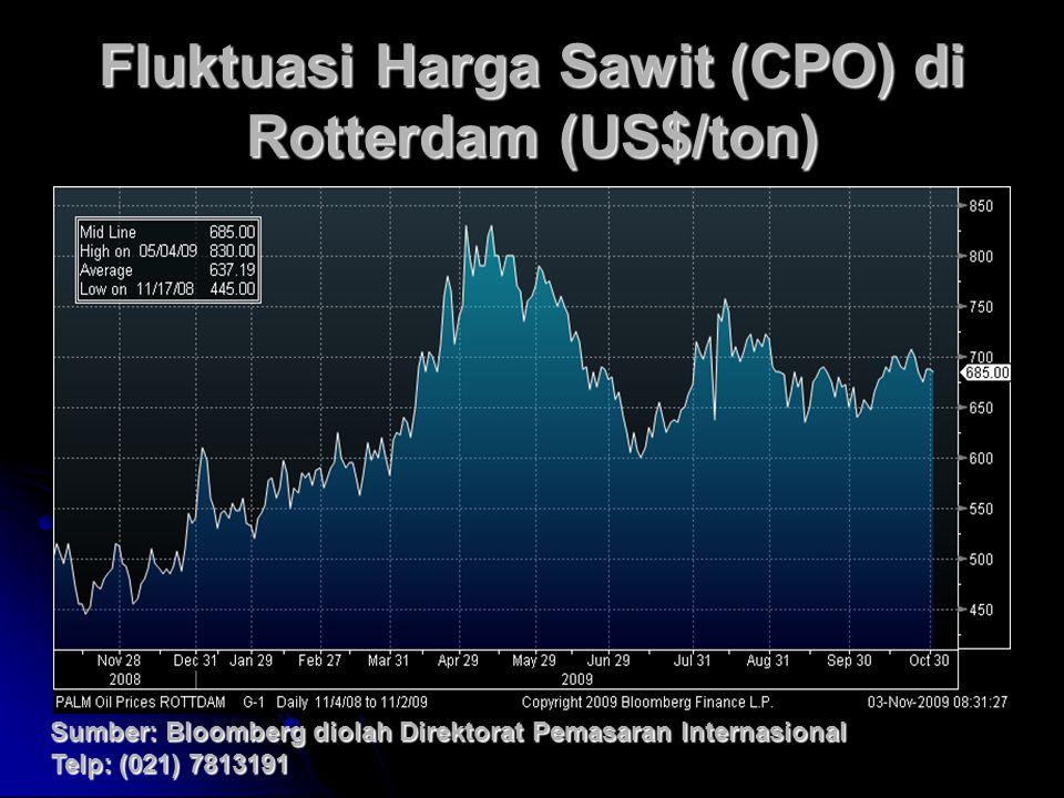 Fluktuasi Harga Sawit (CPO) di Rotterdam (US$/ton) Sumber: Bloomberg diolah Direktorat Pemasaran Internasional Telp: (021) 7813191