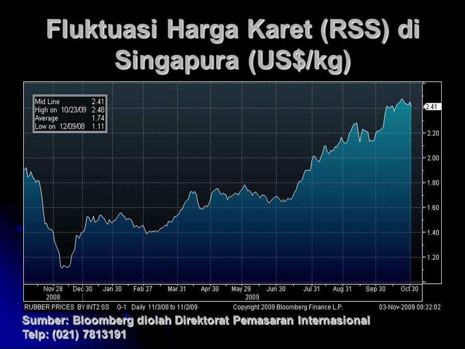 Fluktuasi Harga Karet (RSS) di Singapura (US$/kg) Sumber: Bloomberg diolah Direktorat Pemasaran Internasional Telp: (021) 7813191