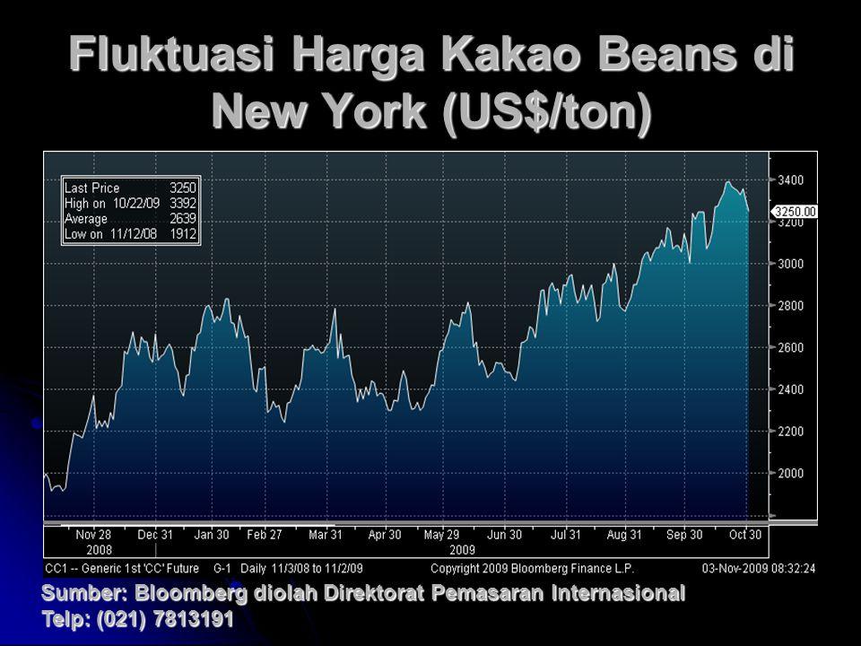 Fluktuasi Harga Kakao Beans di New York (US$/ton) Sumber: Bloomberg diolah Direktorat Pemasaran Internasional Telp: (021) 7813191