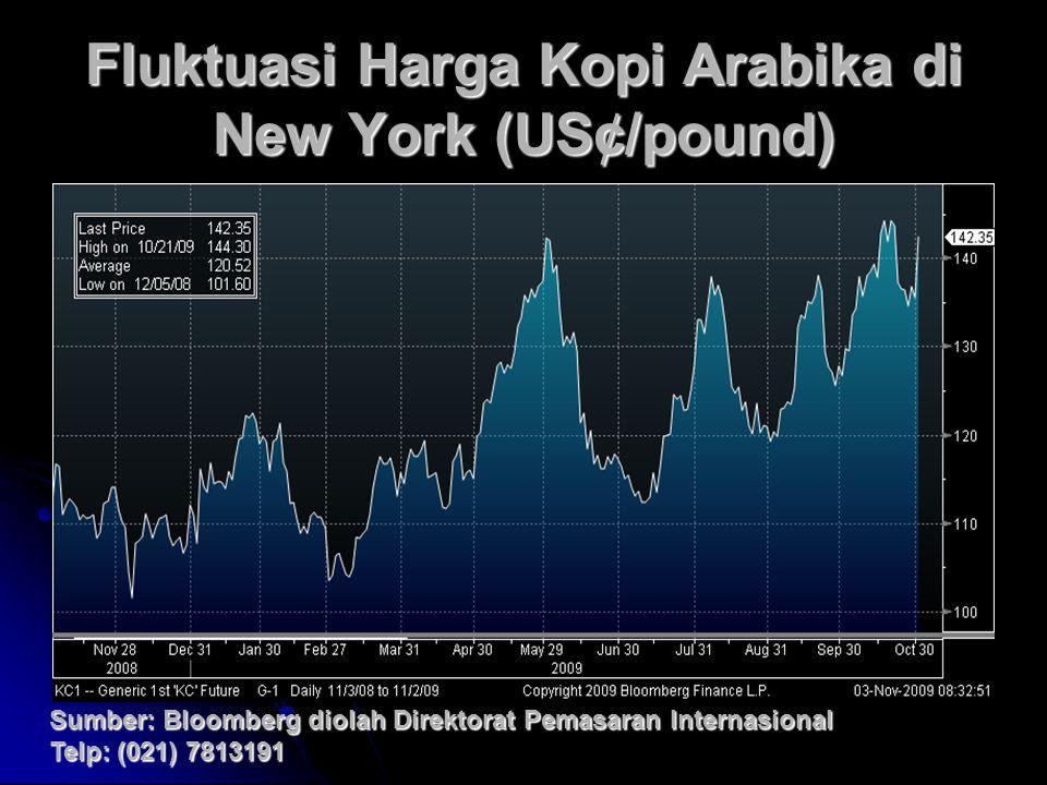 Fluktuasi Harga Kopi Arabika di New York (US¢/pound) Sumber: Bloomberg diolah Direktorat Pemasaran Internasional Telp: (021) 7813191
