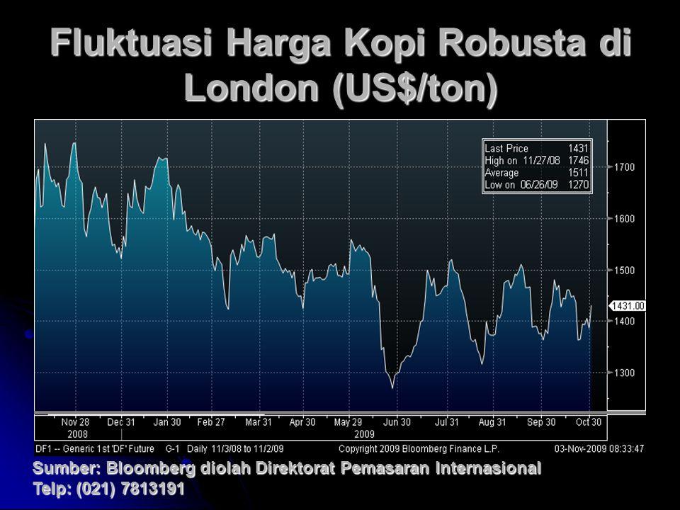 Fluktuasi Harga Kopi Robusta di London (US$/ton) Sumber: Bloomberg diolah Direktorat Pemasaran Internasional Telp: (021) 7813191