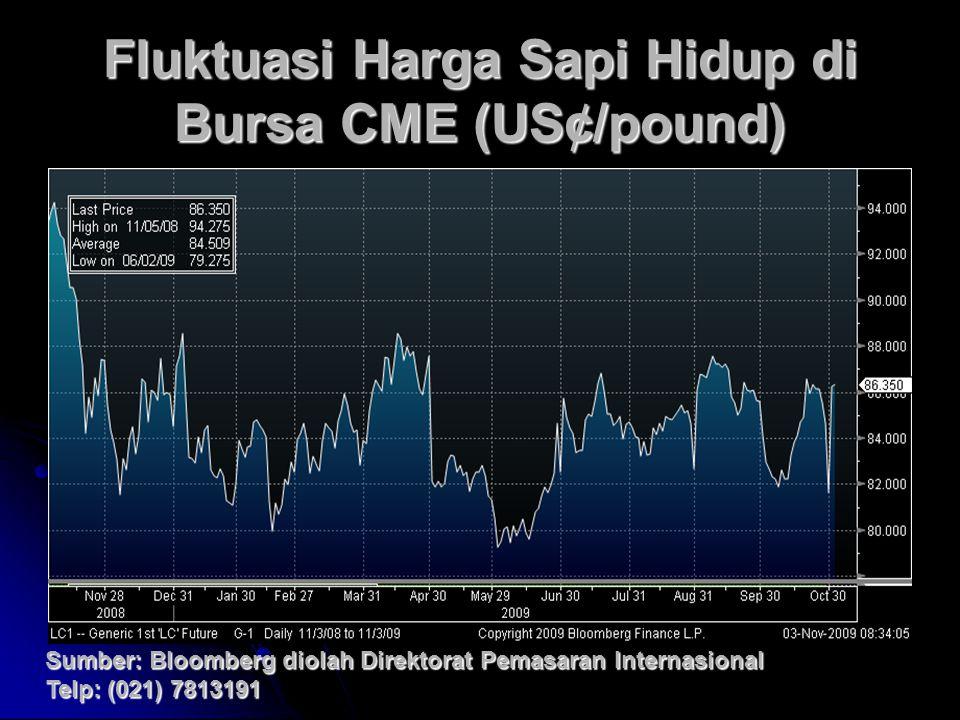 Fluktuasi Harga Sapi Hidup di Bursa CME (US¢/pound) Sumber: Bloomberg diolah Direktorat Pemasaran Internasional Telp: (021) 7813191