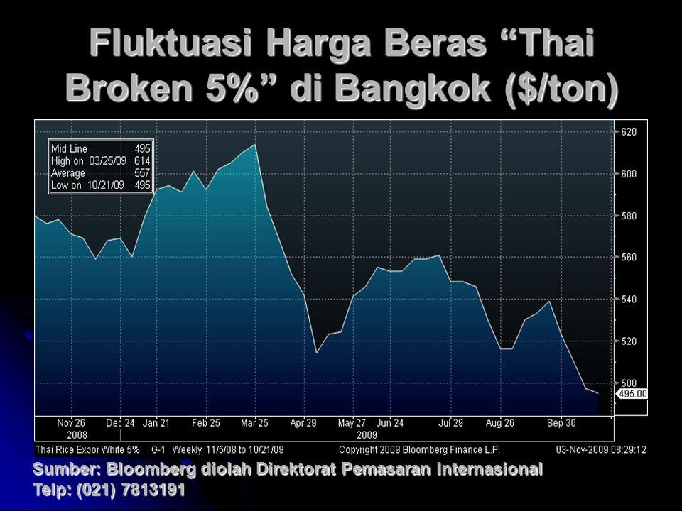 """Fluktuasi Harga Beras """"Thai Broken 5%"""" di Bangkok ($/ton) Sumber: Bloomberg diolah Direktorat Pemasaran Internasional Telp: (021) 7813191"""