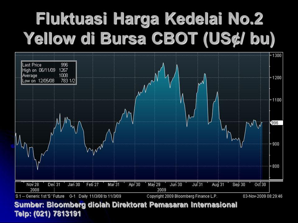 Fluktuasi Harga Kedelai No.2 Yellow di Bursa CBOT (US¢/ bu) Sumber: Bloomberg diolah Direktorat Pemasaran Internasional Telp: (021) 7813191