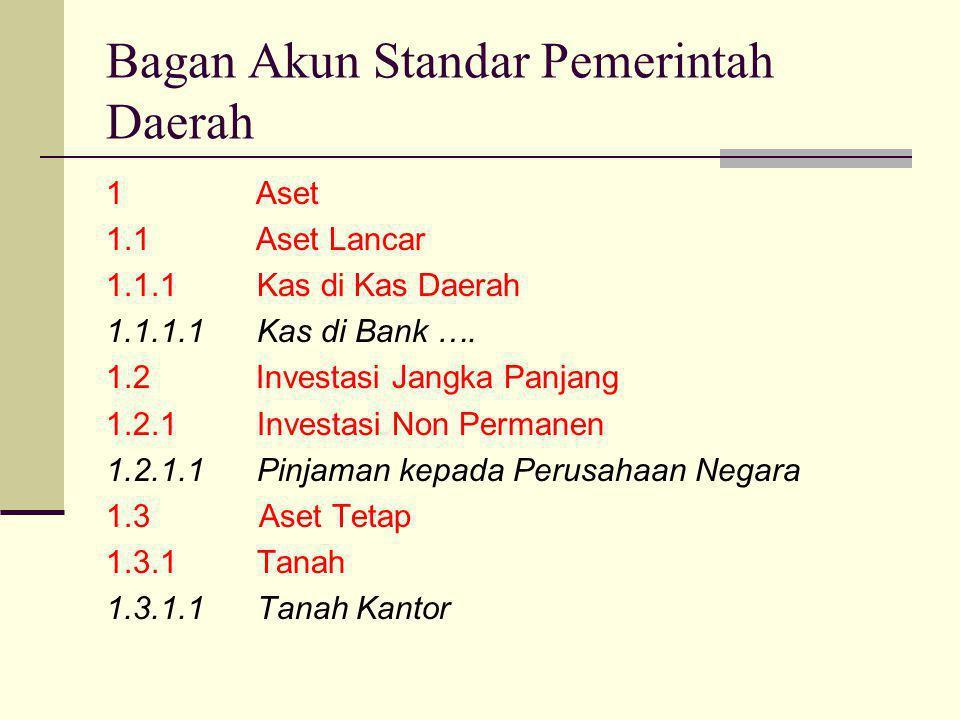 Bagan Akun Standar Pemerintah Daerah 1 Aset 1.1 Aset Lancar 1.1.1 Kas di Kas Daerah 1.1.1.1 Kas di Bank …. 1.2 Investasi Jangka Panjang 1.2.1 Investas