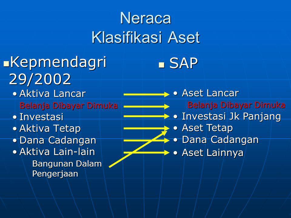 Neraca Klasifikasi Aset  Kepmendagri 29/2002 •Aktiva Lancar Belanja Dibayar Dimuka •Investasi •Aktiva Tetap •Dana Cadangan •Aktiva Lain-lain Bangunan Dalam Pengerjaan Pengerjaan  SAP •Aset Lancar Belanja Dibayar Dimuka •Investasi Jk Panjang •Aset Tetap •Dana Cadangan •Aset Lainnya