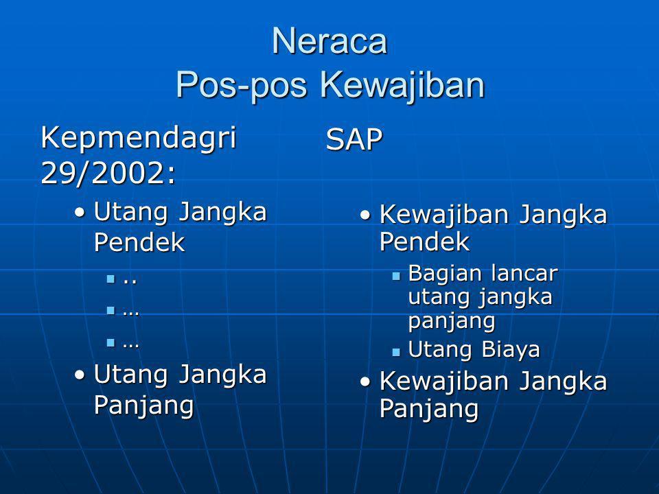 Neraca Pos-pos Kewajiban Kepmendagri 29/2002: •Utang Jangka Pendek ..  … •Utang Jangka Panjang SAP •Kewajiban Jangka Pendek  Bagian lancar utang ja