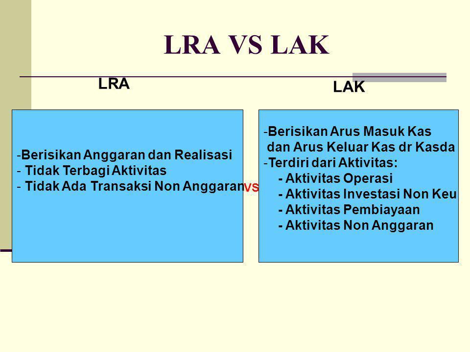 LRA VS LAK -Berisikan Anggaran dan Realisasi - Tidak Terbagi Aktivitas - Tidak Ada Transaksi Non Anggaran -Berisikan Arus Masuk Kas dan Arus Keluar Kas dr Kasda -Terdiri dari Aktivitas: - Aktivitas Operasi - Aktivitas Investasi Non Keu - Aktivitas Pembiayaan - Aktivitas Non Anggaran LRA LAK VS