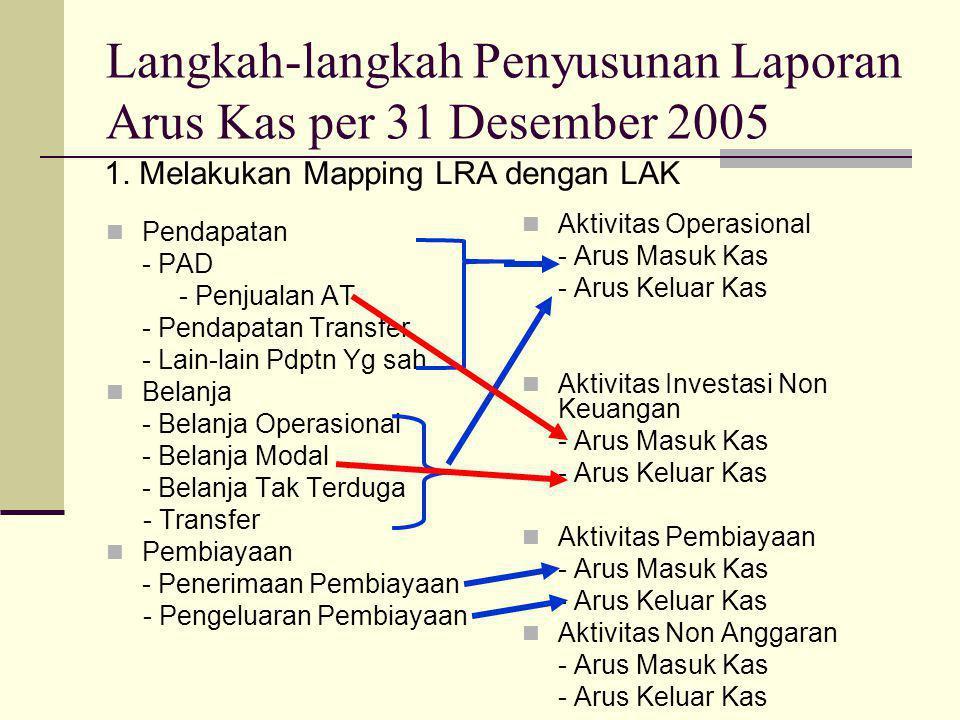 Langkah-langkah Penyusunan Laporan Arus Kas per 31 Desember 2005  Pendapatan - PAD - Penjualan AT - Pendapatan Transfer - Lain-lain Pdptn Yg sah  Belanja - Belanja Operasional - Belanja Modal - Belanja Tak Terduga - Transfer  Pembiayaan - Penerimaan Pembiayaan - Pengeluaran Pembiayaan  Aktivitas Operasional - Arus Masuk Kas - Arus Keluar Kas  Aktivitas Investasi Non Keuangan - Arus Masuk Kas - Arus Keluar Kas  Aktivitas Pembiayaan - Arus Masuk Kas - Arus Keluar Kas  Aktivitas Non Anggaran - Arus Masuk Kas - Arus Keluar Kas 1.
