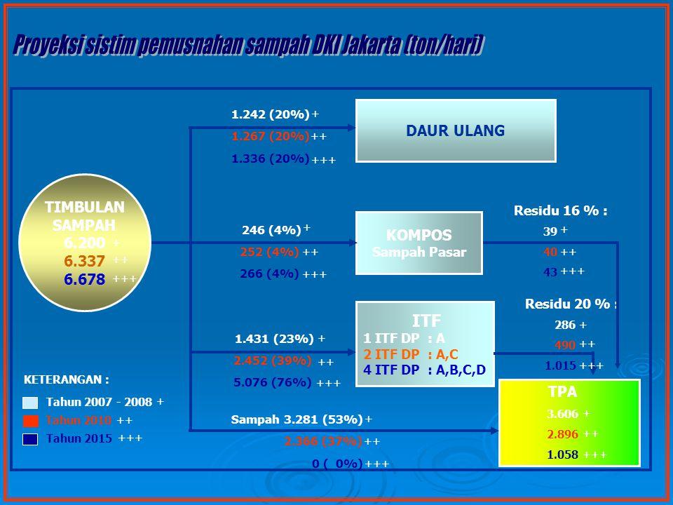 DAUR ULANG KOMPOS Sampah Pasar ITF 1 ITF DP : A 2 ITF DP : A,C 4 ITF DP : A,B,C,D TPA 3.606 2.896 1.058 1.242 (20%) 1.267 (20%) 1.336 (20%) Residu 20 % : 286 490 1.015 246 (4%) 252 (4%) 266 (4%) 1.431 (23%) 2.452 (39%) 5.076 (76%) Sampah 3.281 (53%) 2.366 (37%) 0 ( 0%) Tahun 2007 - 2008 Tahun 2010 Tahun 2015 KETERANGAN : Residu 16 % : 39 40 43 TIMBULAN SAMPAH 6.200 6.337 6.678 + + + + + + + ++ + +++ ++ +