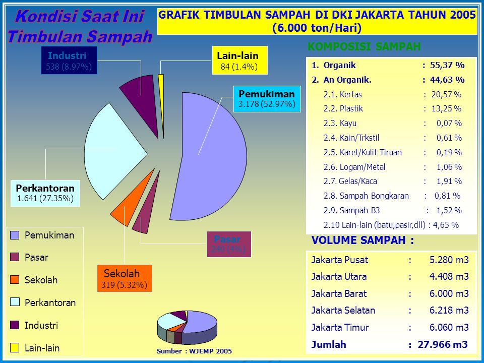 GRAFIK TIMBULAN SAMPAH DI DKI JAKARTA TAHUN 2005 (6.000 ton/Hari) Pemukiman Pasar Sekolah Perkantoran Industri Lain-lain Pemukiman 3.178 (52.97%) Pasa