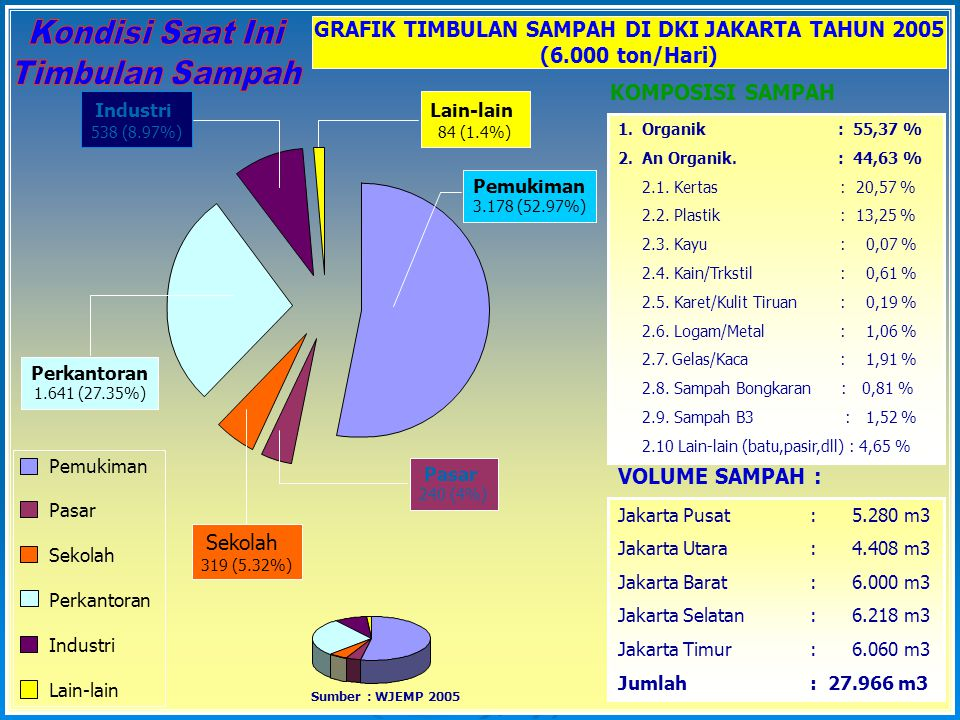 GRAFIK TIMBULAN SAMPAH DI DKI JAKARTA TAHUN 2005 (6.000 ton/Hari) Pemukiman Pasar Sekolah Perkantoran Industri Lain-lain Pemukiman 3.178 (52.97%) Pasar 240 (4%) Sekolah 319 (5.32%) Perkantoran 1.641 (27.35%) Industri 538 (8.97%) Lain-lain 84 (1.4%) Jakarta Pusat: 5.280 m3 Jakarta Utara: 4.408 m3 Jakarta Barat: 6.000 m3 Jakarta Selatan: 6.218 m3 Jakarta Timur: 6.060 m3 Jumlah: 27.966 m3 1.Organik : 55,37 % 2.An Organik.