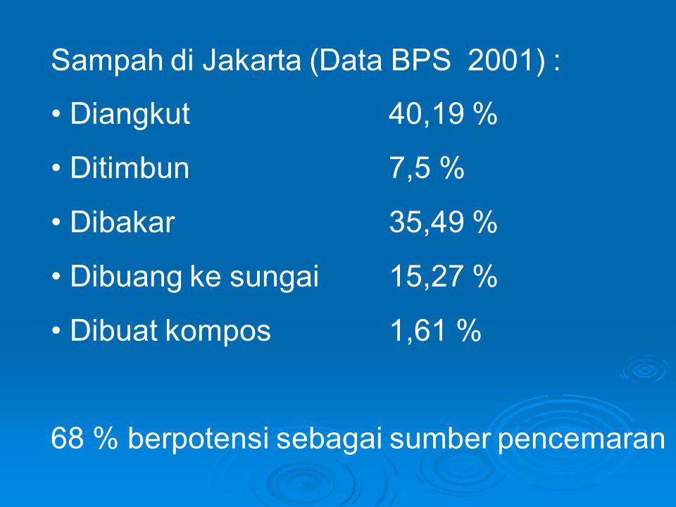 Sampah di Jakarta (Data BPS 2001) : • Diangkut 40,19 % • Ditimbun 7,5 % • Dibakar 35,49 % • Dibuang ke sungai 15,27 % • Dibuat kompos 1,61 % 68 % berpotensi sebagai sumber pencemaran