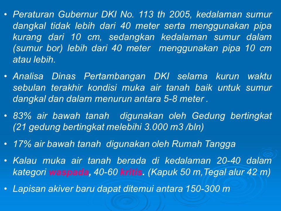 Jumlah sumur resapan yang tersebar di lima wilayah DKI hanya sekitar 2.000, tidak sebanding dengan kepadatan penduduk Sumur Resapan Diperlukan untuk Konservasi Air Tanah Jakarta Harus Hemat Air KOMPAS, SELASA 18 JULI 2006