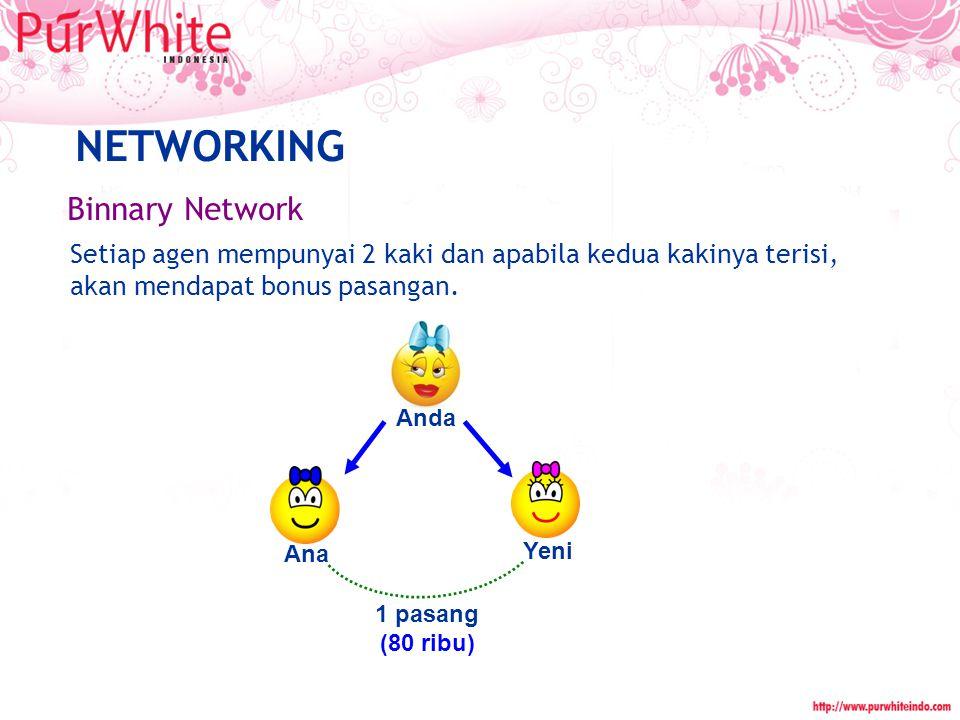 Binnary Network NETWORKING Setiap agen mempunyai 2 kaki dan apabila kedua kakinya terisi, akan mendapat bonus pasangan. Anda Ana Yeni 1 pasang (80 rib