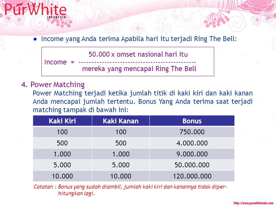 REWARD Wisata ke Singapura Wisata ke Eropa Apabila berhasil Ring The Bell sebanyak 75 kali Apabila berhasil Ring The Bell sebanyak 450 kali