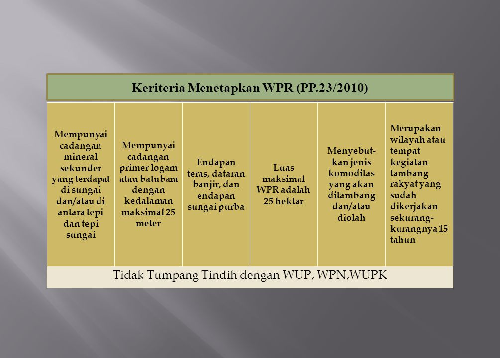 Keriteria Menetapkan WPR (PP.23/2010) Mempunyai cadangan mineral sekunder yang terdapat di sungai dan/atau di antara tepi dan tepi sungai Mempunyai ca