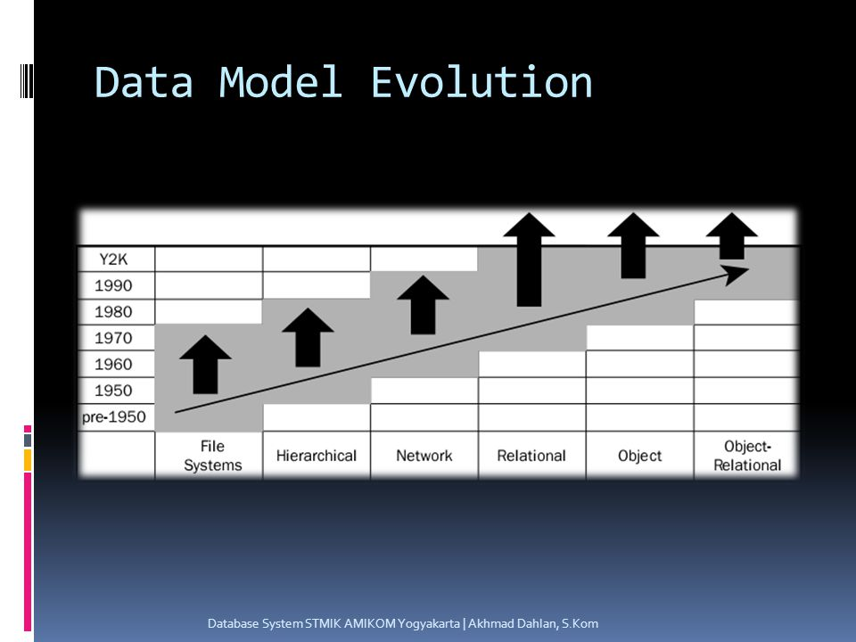 Data Model Evolution Database System STMIK AMIKOM Yogyakarta | Akhmad Dahlan, S.Kom
