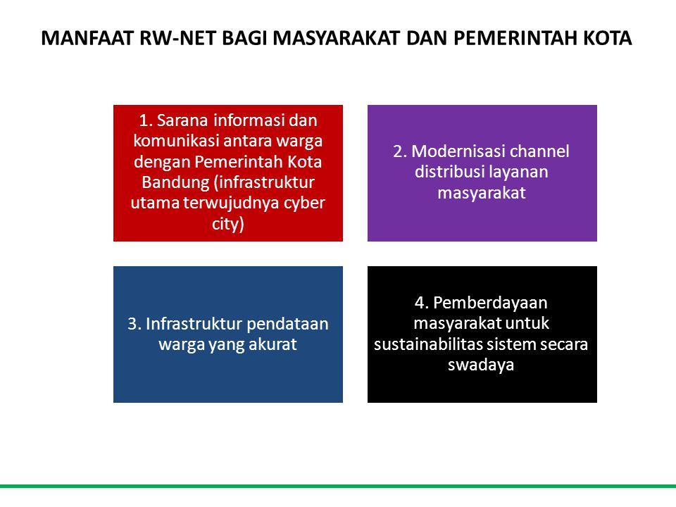 MANFAAT RW-NET BAGI MASYARAKAT DAN PEMERINTAH KOTA 1.