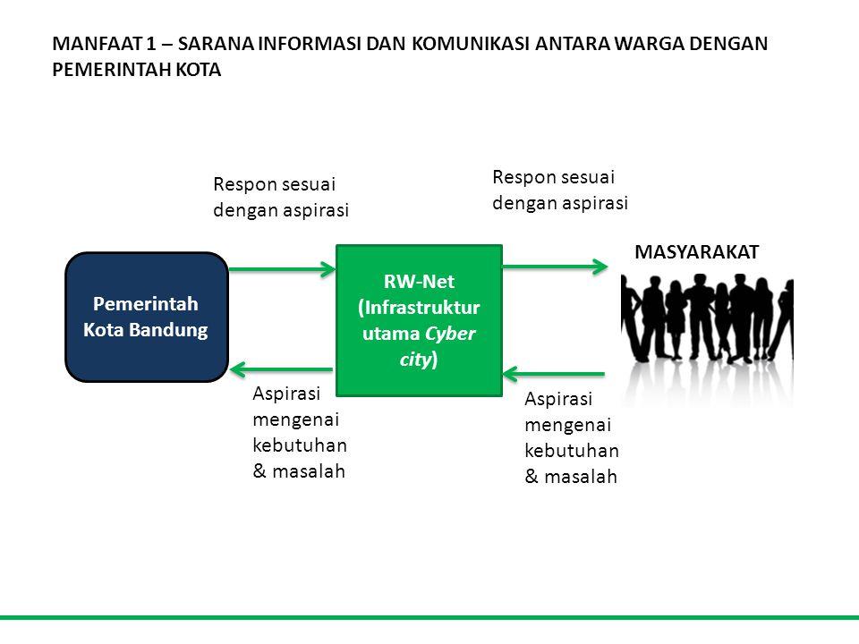 MANFAAT 1 – SARANA INFORMASI DAN KOMUNIKASI ANTARA WARGA DENGAN PEMERINTAH KOTA Pemerintah Kota Bandung MASYARAKAT RW-Net (Infrastruktur utama Cyber city) Aspirasi mengenai kebutuhan & masalah Respon sesuai dengan aspirasi