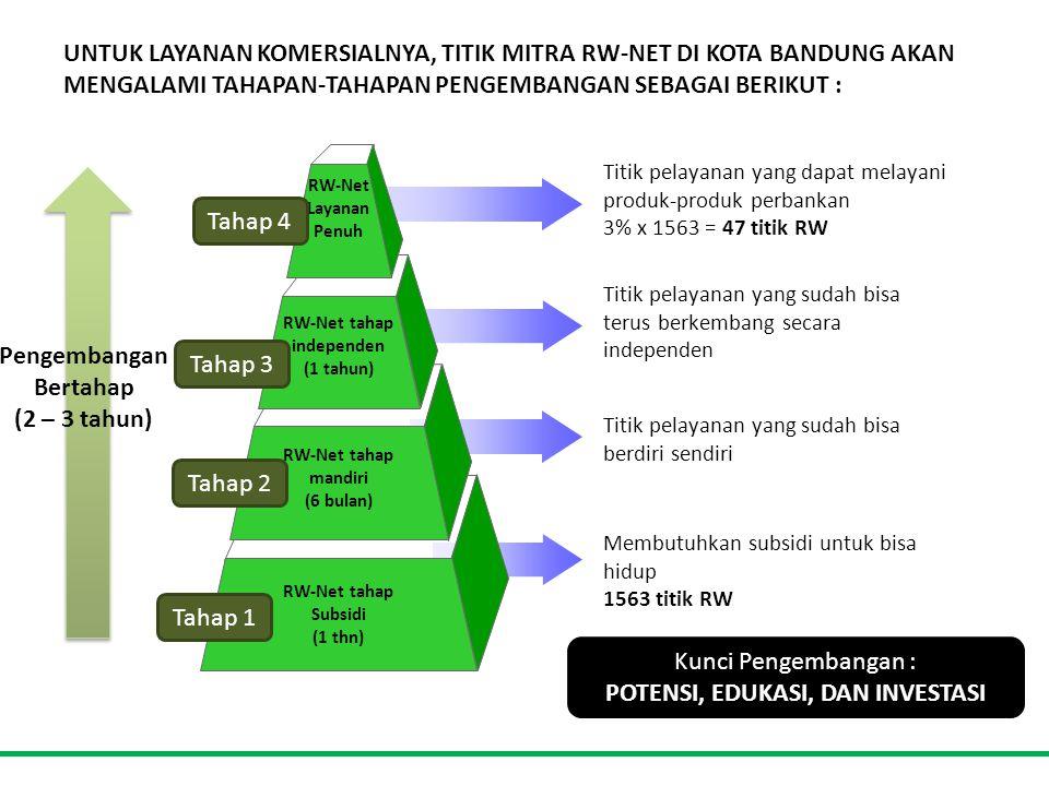 UNTUK LAYANAN KOMERSIALNYA, TITIK MITRA RW-NET DI KOTA BANDUNG AKAN MENGALAMI TAHAPAN-TAHAPAN PENGEMBANGAN SEBAGAI BERIKUT : Titik pelayanan yang dapat melayani produk-produk perbankan 3% x 1563 = 47 titik RW RW-Net tahap mandiri (6 bulan) RW-Net tahap independen (1 tahun) RW-Net Layanan Penuh RW-Net tahap Subsidi (1 thn) Titik pelayanan yang sudah bisa terus berkembang secara independen Titik pelayanan yang sudah bisa berdiri sendiri Membutuhkan subsidi untuk bisa hidup 1563 titik RW Kunci Pengembangan : POTENSI, EDUKASI, DAN INVESTASI Pengembangan Bertahap (2 – 3 tahun) Tahap 1 Tahap 2 Tahap 3 Tahap 4