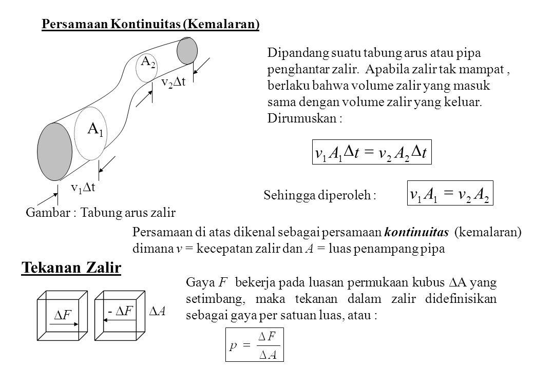 Persamaan Kontinuitas (Kemalaran) Dipandang suatu tabung arus atau pipa penghantar zalir. Apabila zalir tak mampat, berlaku bahwa volume zalir yang ma