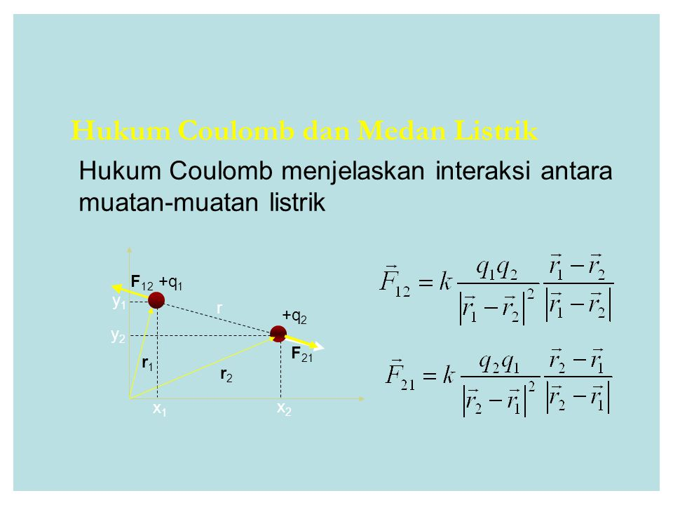 Hukum Coulomb dan Medan Listrik Hukum Coulomb menjelaskan interaksi antara muatan-muatan listrik r +q 2 F 12 +q 1 F 21 x1x1 x2x2 y2y2 y1y1 r2r2 r1r1