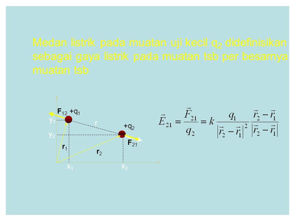 Medan listrik pada muatan uji kecil q 2 didefinisikan sebagai gaya listrik pada muatan tsb per besarnya muatan tsb r +q 2 F 12 +q 1 F 21 x1x1 x2x2 y2y