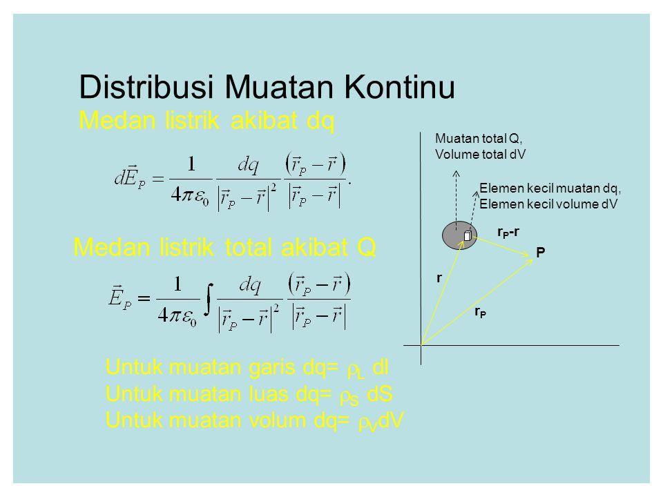 Distribusi Muatan Kontinu P Elemen kecil muatan dq, Elemen kecil volume dV Muatan total Q, Volume total dV r rPrP r P -r Untuk muatan garis dq=  L dl