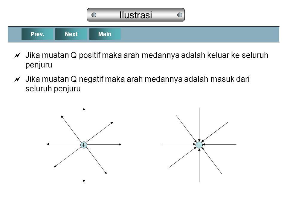 NextPrev.Main Ilustrasi  Jika muatan Q positif maka arah medannya adalah keluar ke seluruh penjuru  Jika muatan Q negatif maka arah medannya adalah