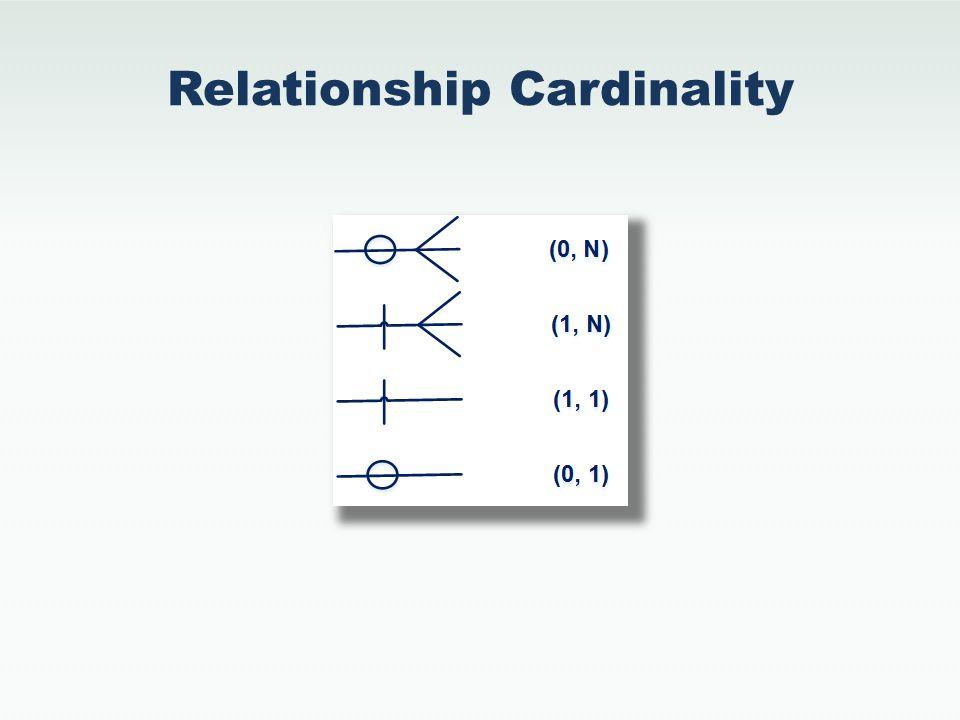 Relationship Cardinality