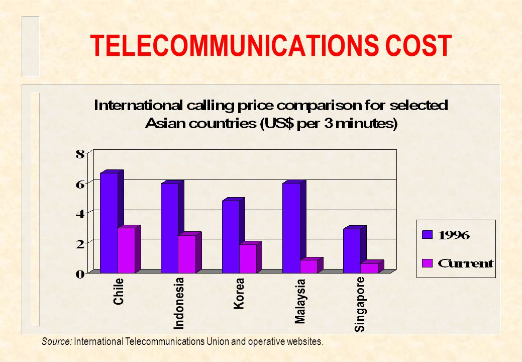 TELECOMMUNICATIONS COST Source: International Telecommunications Union and operative websites.