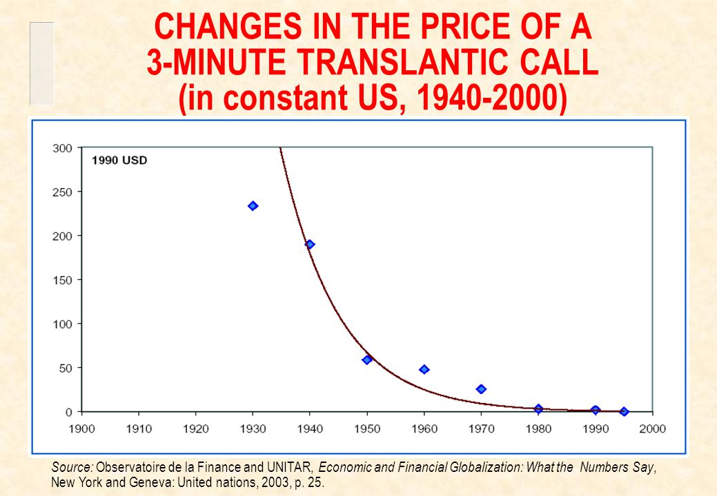 CHANGES IN THE PRICE OF A 3-MINUTE TRANSLANTIC CALL (in constant US, 1940-2000) Source: Observatoire de la Finance and UNITAR, Economic and Financial Globalization: What the Numbers Say, New York and Geneva: United nations, 2003, p.