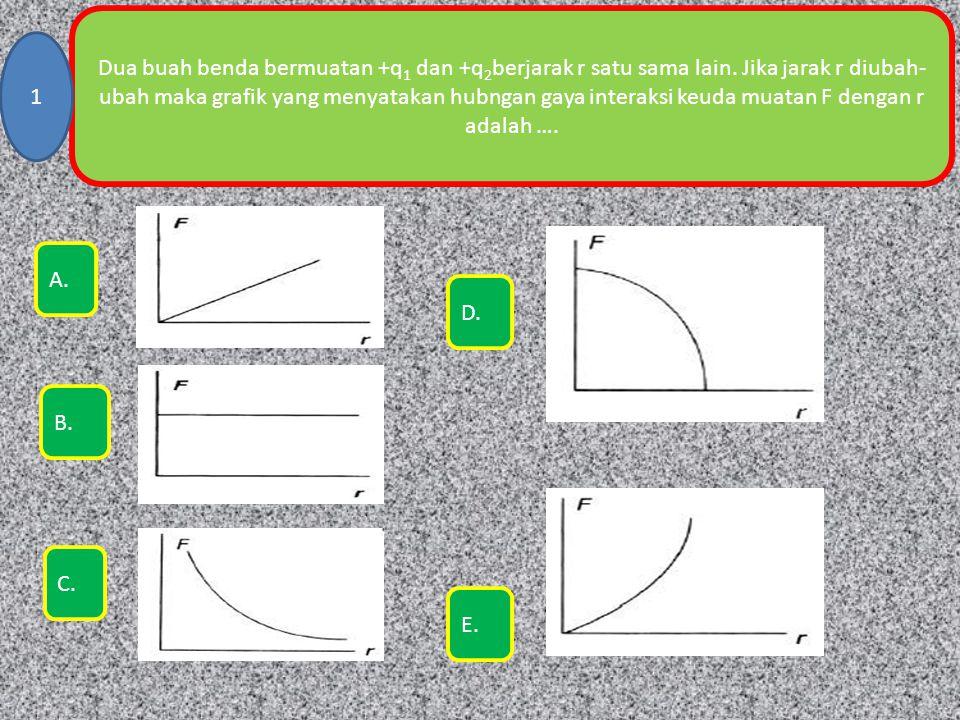 Dua buah benda bermuatan +q 1 dan +q 2 berjarak r satu sama lain. Jika jarak r diubah- ubah maka grafik yang menyatakan hubngan gaya interaksi keuda m
