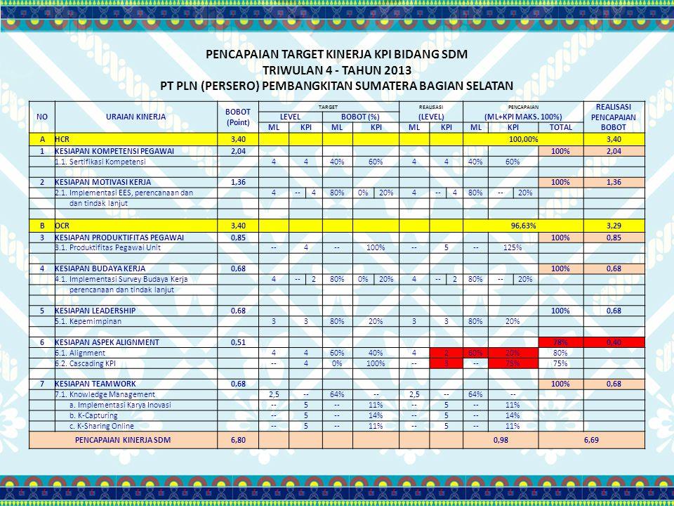 PENCAPAIAN TARGET KINERJA KPI BIDANG SDM TRIWULAN 4 - TAHUN 2013 PT PLN (PERSERO) PEMBANGKITAN SUMATERA BAGIAN SELATAN NOURAIAN KINERJA BOBOT (Point)