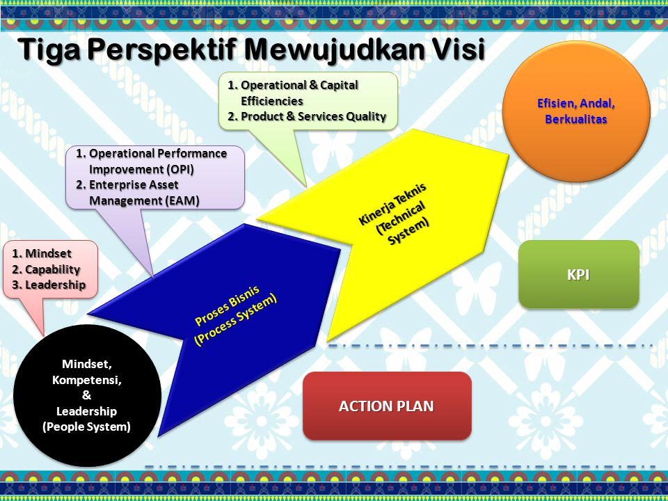 Tiga Perspektif Mewujudkan Visi Mindset, Kompetensi, &Leadership (People System) Mindset, Kompetensi, &Leadership (People System) Efisien, Andal, Berkualitas Proses Bisnis (Process System) Proses Bisnis (Process System) Kinerja Teknis (Technical System) Kinerja Teknis (Technical System) 1.Mindset 2.Capability 3.Leadership 1.Mindset 2.Capability 3.Leadership 1.Operational Performance Improvement (OPI) 2.Enterprise Asset Management (EAM) 1.Operational Performance Improvement (OPI) 2.Enterprise Asset Management (EAM) 1.Operational & Capital Efficiencies 2.Product & Services Quality 1.Operational & Capital Efficiencies 2.Product & Services Quality ACTION PLAN KPIKPI