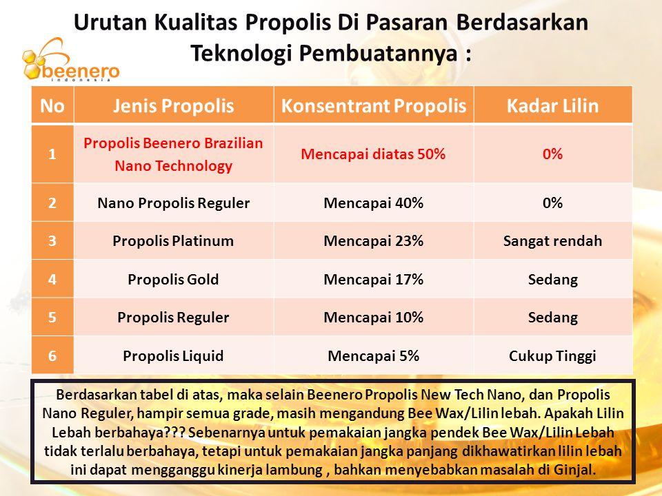 Urutan Kualitas Propolis Di Pasaran Berdasarkan Teknologi Pembuatannya : Berdasarkan tabel di atas, maka selain Beenero Propolis New Tech Nano, dan Pr