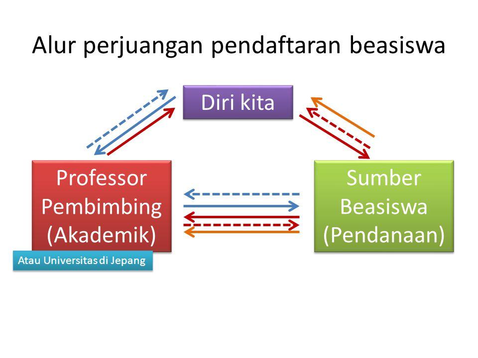 Alur perjuangan pendaftaran beasiswa Professor Pembimbing (Akademik) Sumber Beasiswa (Pendanaan) Diri kita Atau Universitas di Jepang