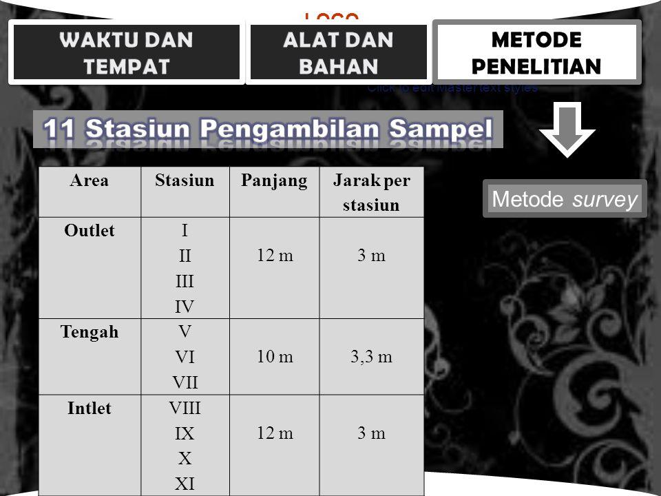 LOGO Click to edit Master text styles Metode survey AreaStasiunPanjang Jarak per stasiun OutletI 12 m3 m II III IV TengahV 10 m3,3 m VI VII IntletVIII 12 m3 m IX X XI