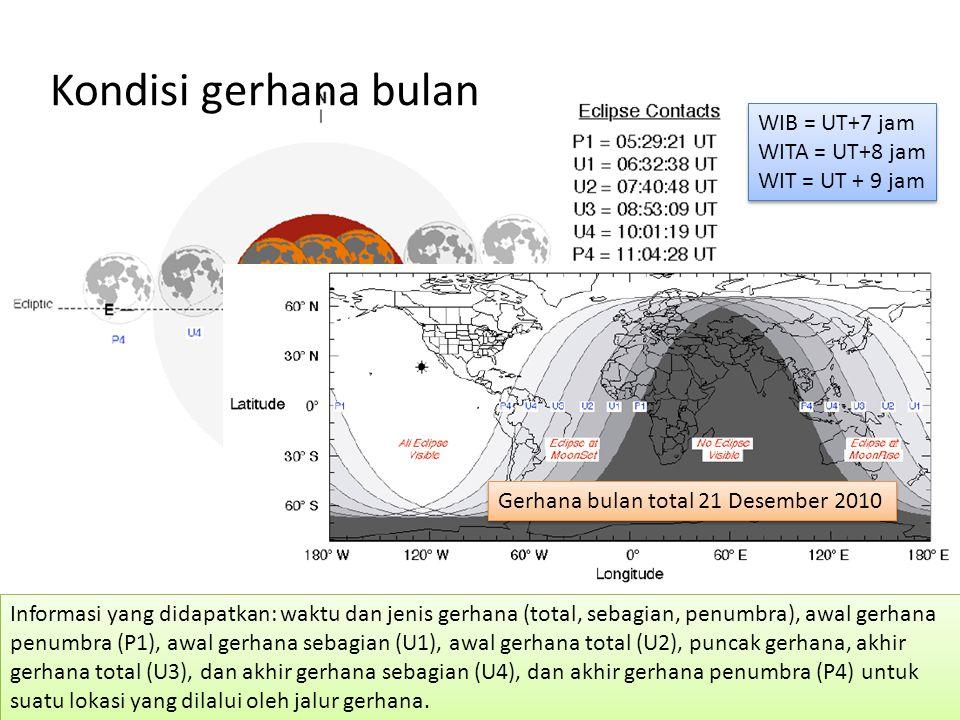 Kondisi gerhana bulan Informasi yang didapatkan: waktu dan jenis gerhana (total, sebagian, penumbra), awal gerhana penumbra (P1), awal gerhana sebagia