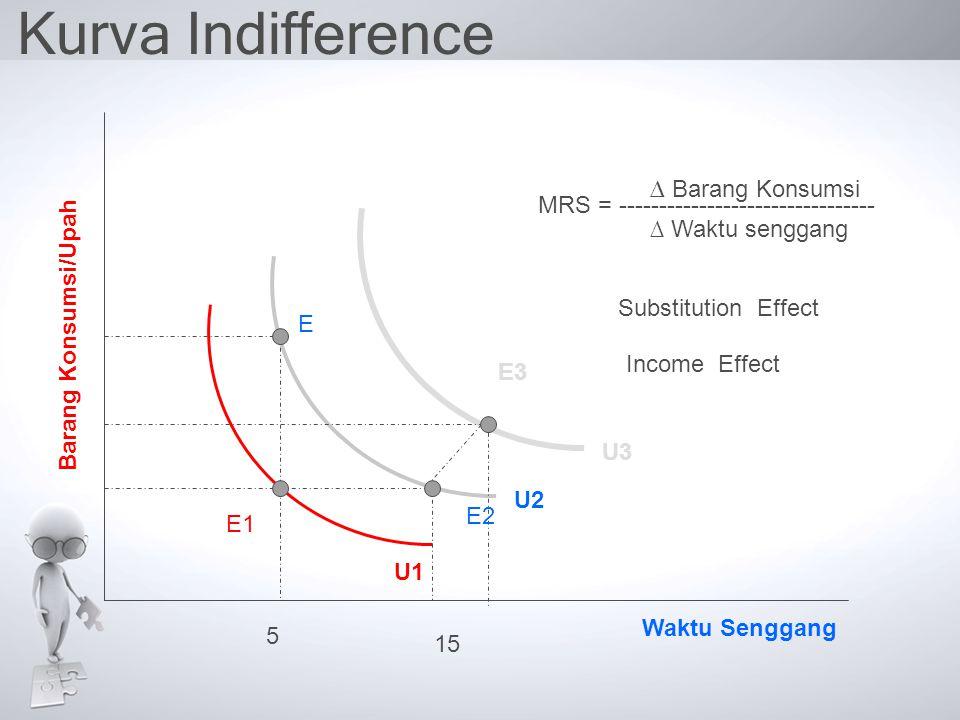 Kurva Indifference E3 E2 E1 E U3 U1 U2 MRS = -------------------------------- ∆ Barang Konsumsi ∆ Waktu senggang Waktu Senggang Barang Konsumsi/Upah S
