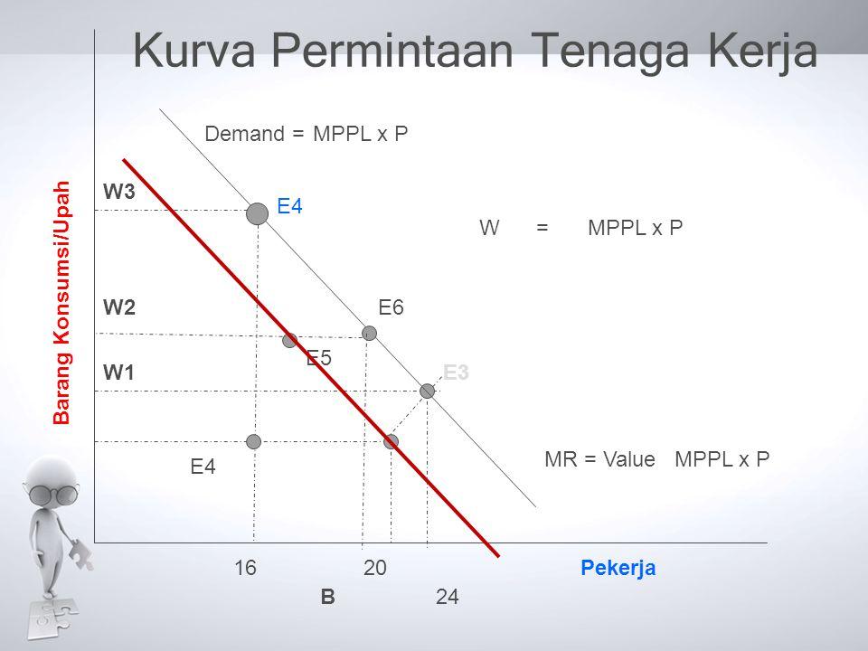 Kurva Permintaan Tenaga Kerja E3 E4 Pekerja Barang Konsumsi/Upah W2 B24 2016 E4 E6 E5 Demand =MPPL x P MR = ValueMPPL x P W3 W1 W =MPPL x P