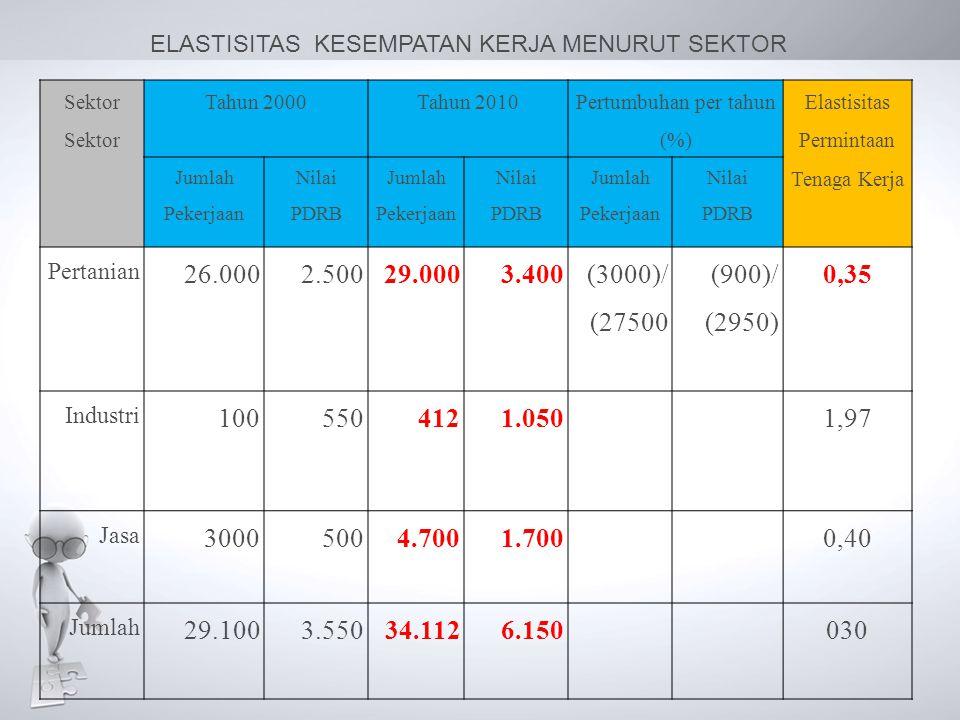Sektor Tahun 2000Tahun 2010 Pertumbuhan per tahun (%) Elastisitas Permintaan Tenaga Kerja Jumlah Pekerjaan Nilai PDRB Jumlah Pekerjaan Nilai PDRB Juml